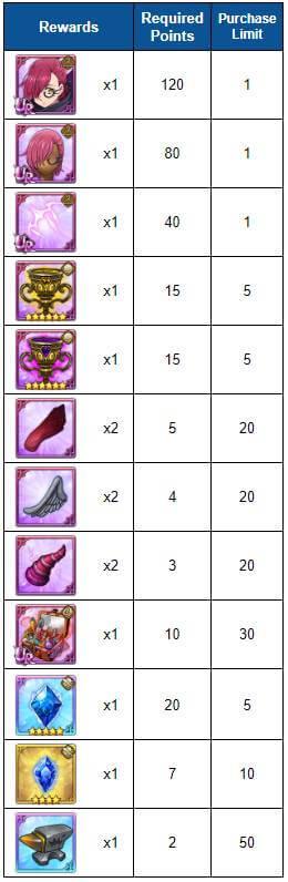 final boss merlin rewards
