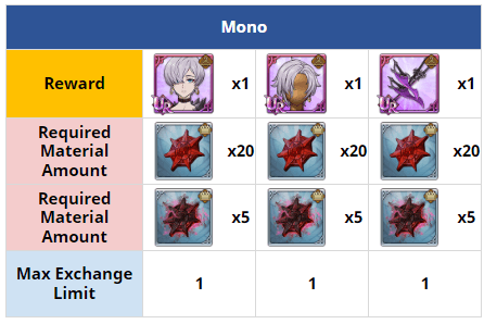 new awakened Lillia Disaster Battle exchange shop rewards