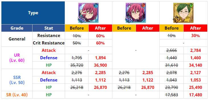 gowther balance changes